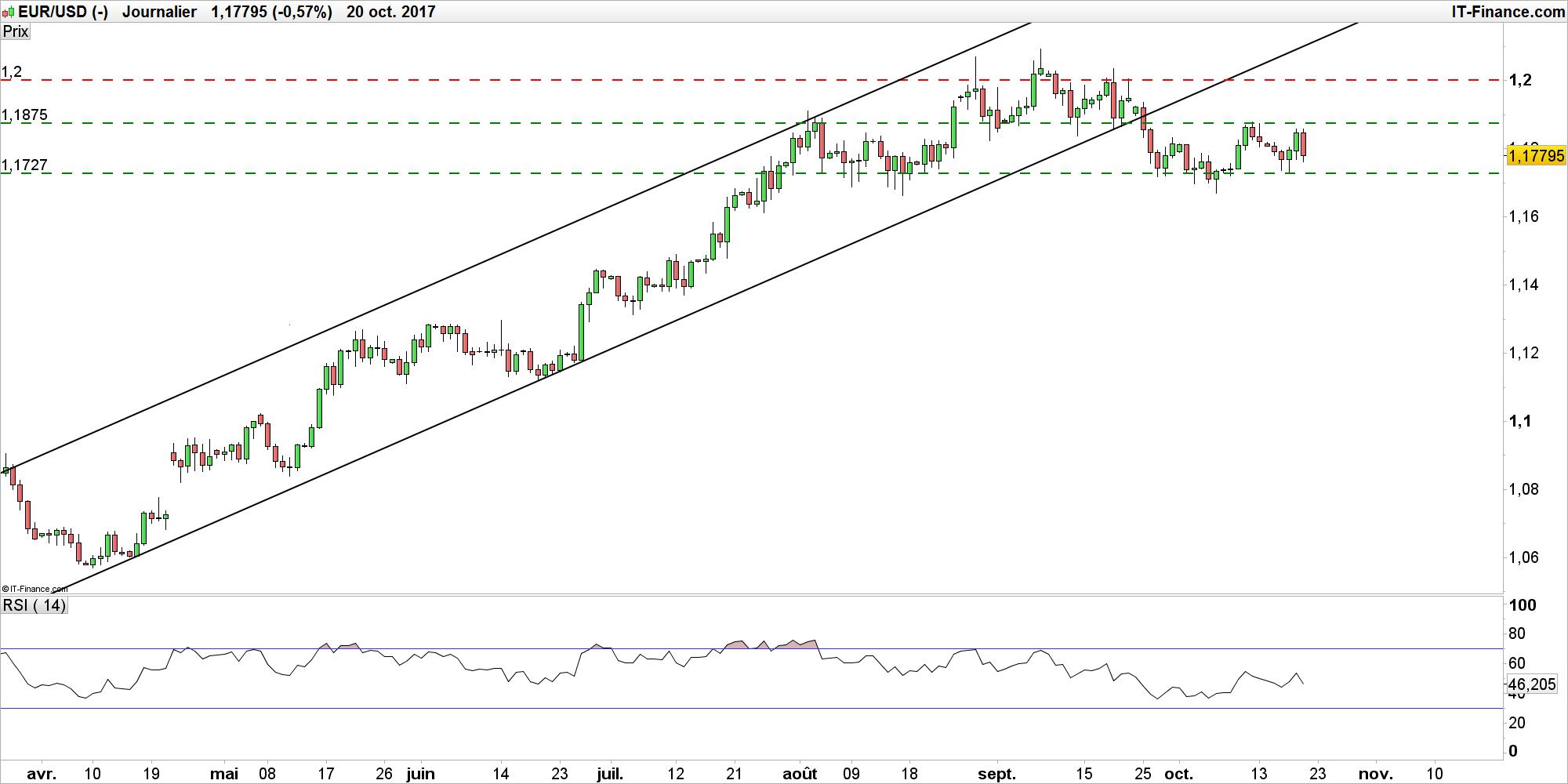 L'euro monte légèrement face au dollar, le marché attend la BCE