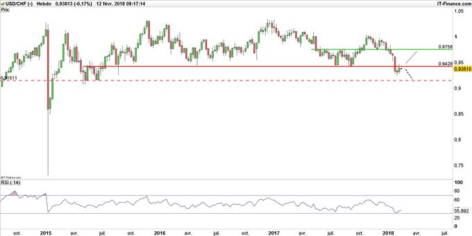 USD/CHF en weekly