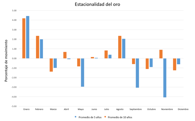 Estacionalidad en el precio del oro durante un periodo de 10 años