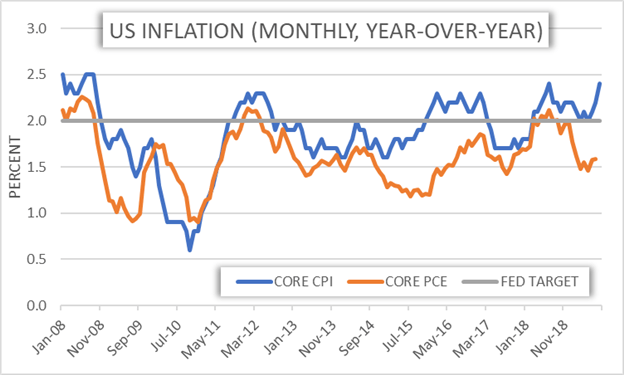 US Inflation Rate CPI and Core PCE Historical Price Chart and Fed target