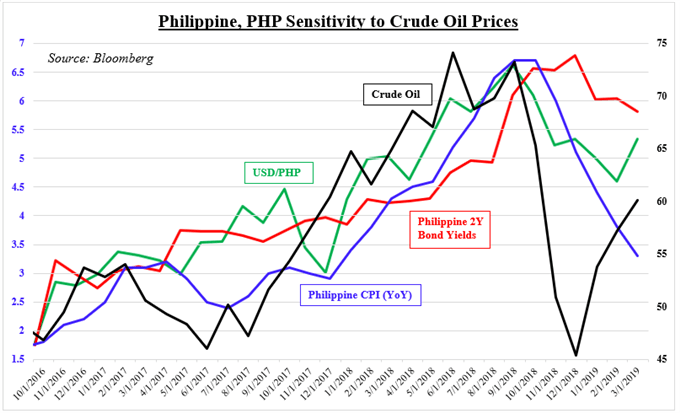 USD/PHP Eyes Reversal as Crude Oil Revives 2018 Peso Selloff Fears
