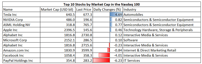 Amazon Earnings Cast a Shadow on Nasdaq 100. APAC Stocks to Open Mixed