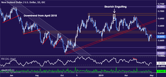 NZD/USD Technical Analysis: Tepid Rebound Rejected at Resistance