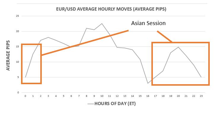 chuyển động pip trung bình tính bằng EUR / USD trong các phiên giao dịch chính