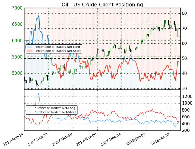 Ölpreis-Prognose: Bullische Institutionen werden zur Belastung