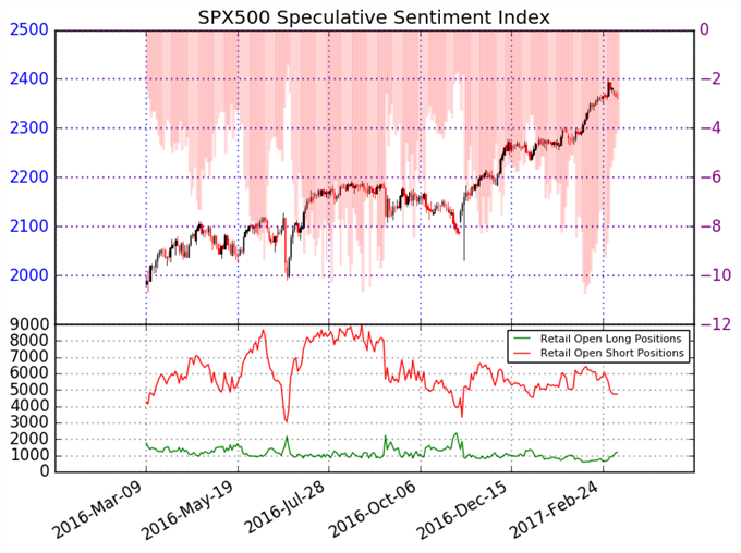 EL S&P 500 se ve en riesgo de cambio de tendencia