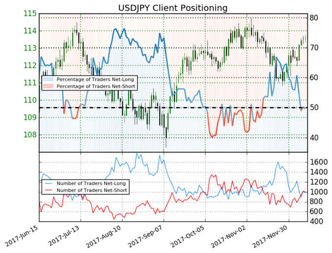 JPY Sentiment Shifts as Traders Go Net-Long