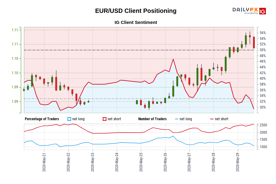 Photo of Our data shows that traders are now at their lowest EUR / USD since May 21 when the EUR / USD was trading near 1.10.