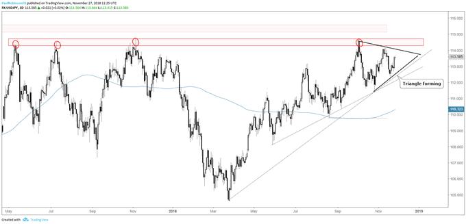 USD / JPY Дневной график, треугольник формирования под сопротивлением