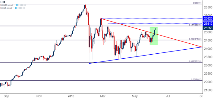 Dow Jones Industrial Average DJIA DIA Daily Chart