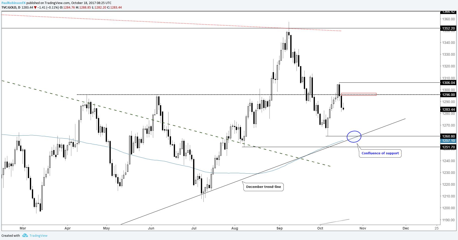 Gold monthly analysis forex talk