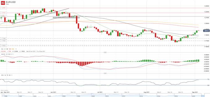 US Dollar Setup: USD/JPY, USD/CAD, EUR/USD Ahead of NFP