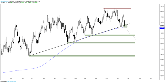 US Dollar Price on the Brink of Support Break: DXY, Euro Charts