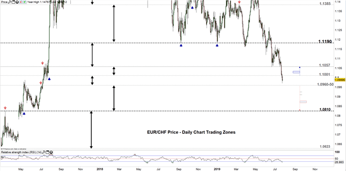EURCHF price daily chart 24-07-19 Zoomed out
