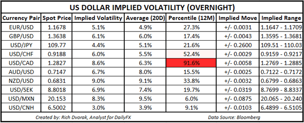 USD Price Chart Outlook US Dollar Implied Volatility Trading Ranges USDCAD AUDUSD