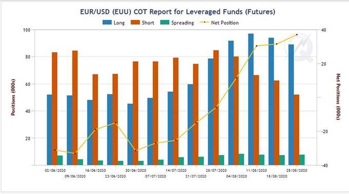 EUR/USD à 1.20$ : les institutionnels dans la tendance, les particuliers à l'envers
