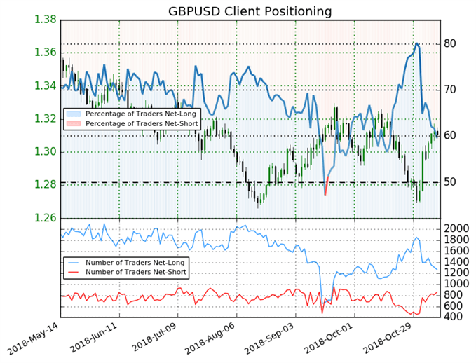 GBP/USD: Weekly Long Positions Soar 29%