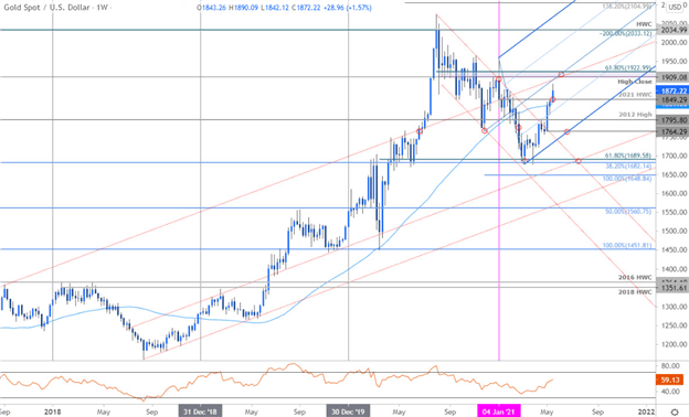 Gold Price Forecast: Gold Soars Towards Resistance at Multi-month High