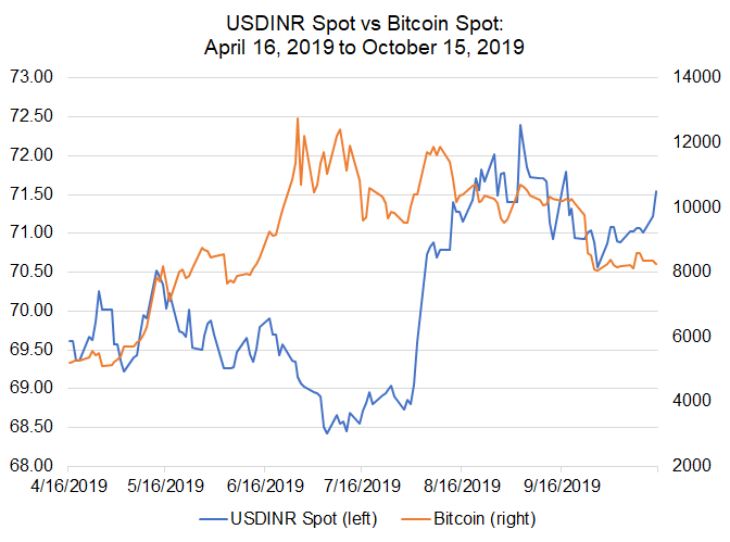 Bitcoin Price Correlations with Emerging Markets FX: USD ...