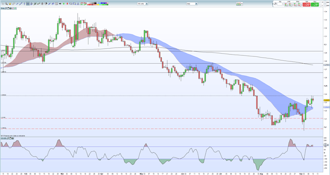 Sterling (GBP) Price Bolstered by Strong Jobs and Earnings Data