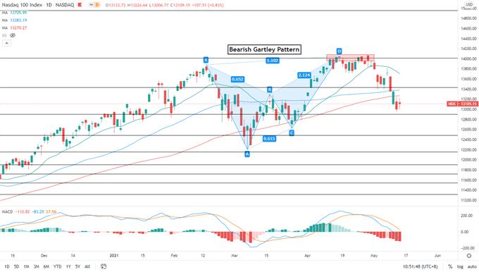 Biểu đồ NASDAQ 100 Khung 1D