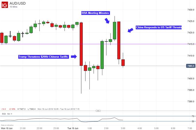 AUD/USD Chinese tariff threats, RBA meeting minutes reaction
