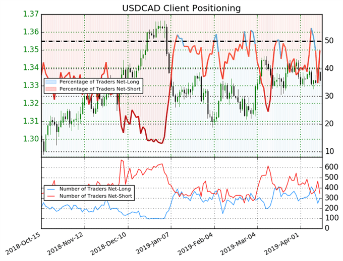 igcs usdcad, ig client sentiment index, usdcad price forecast