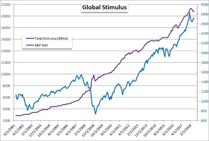 Major Central Banks Balance Sheet and S&P 500