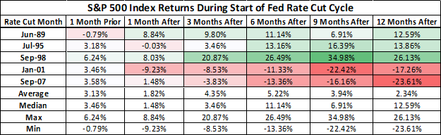Stock market performance when the Fed cuts interest rates
