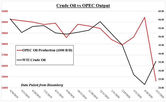 Crude oil vs OPEC output