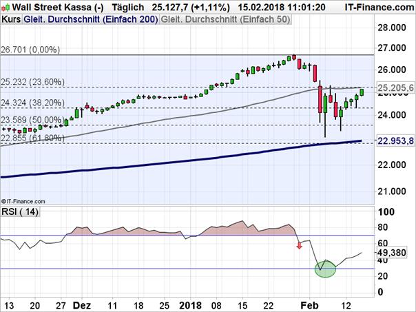 Dow Jones: Kreuzwiderstand in Sichtweite