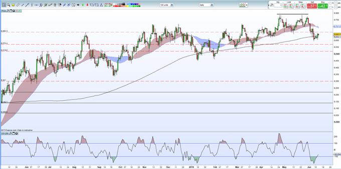 GBPUSD Outlook: Political Risk Hitting Sterling as PM Race Heats Up