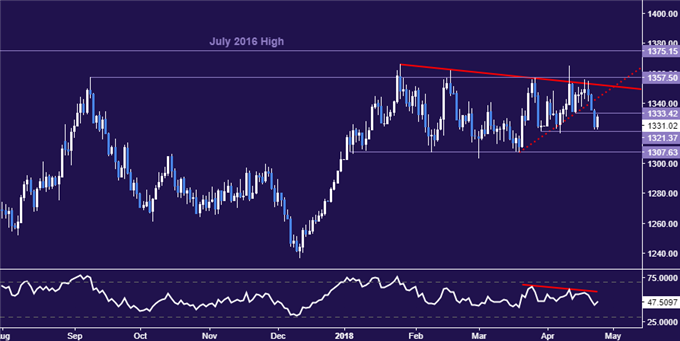 Gold Price Rebound May Continue as Yields Fall in Risk Off Trade