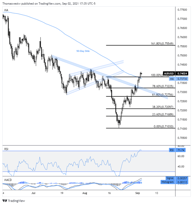 AUD/USD Eyes Domestic Data Prints Ahead of NFP