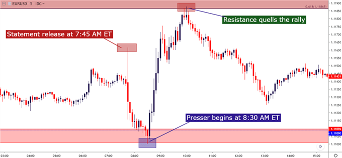 eurusd eur/usd five minute chart