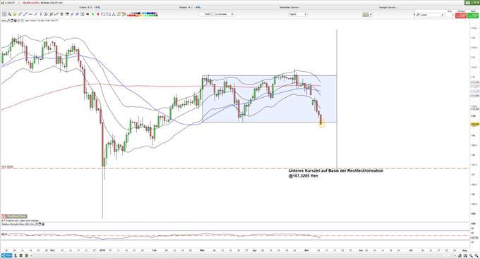 USD/JPY: Yen steht vor Trendfortsetzung
