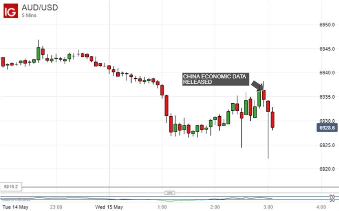 Australian Dollar Vs Japanese Yen, 5-minute Chart.