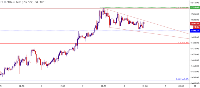 gold 30 minute price chart