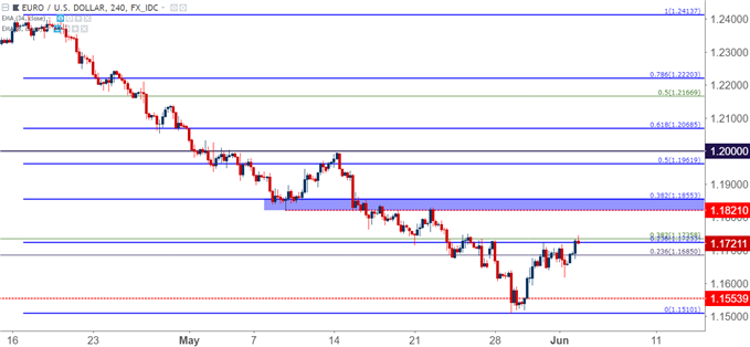 eurusd eur/usd four-hour chart
