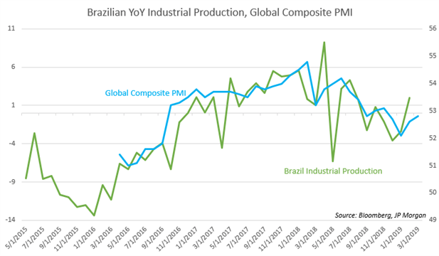 Chart Showing Global Composite PMI, Brazil Industrial Production