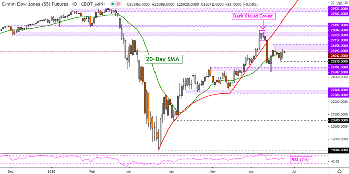 S&P 500, Dow Jones, DAX 30 Forecast: Prices May Rise, Watch RSI