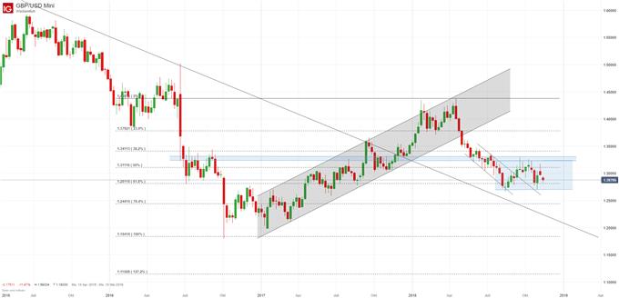 GBP/USD Chartanalyse auf Wochenbasis