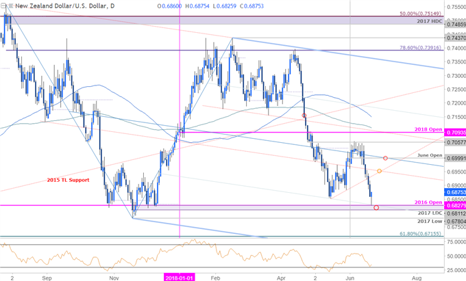 NZD/USD Daily Price Chart