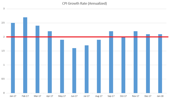 US CPI Growth Since January 2017