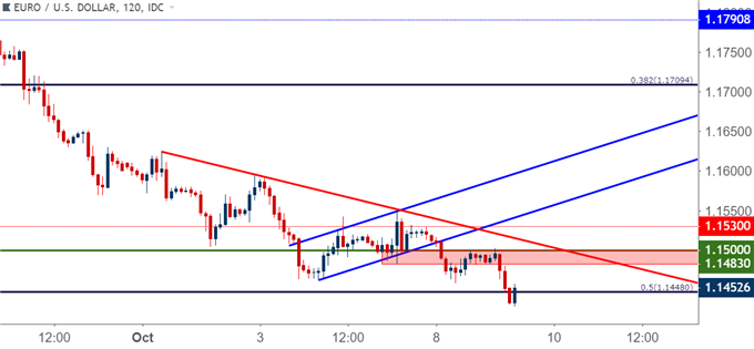 eurusd eur/usd two hour price chart