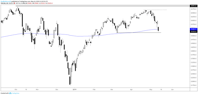Dow Jones Down but Not Out (Yet), S&P 500 Eyeing 200-day