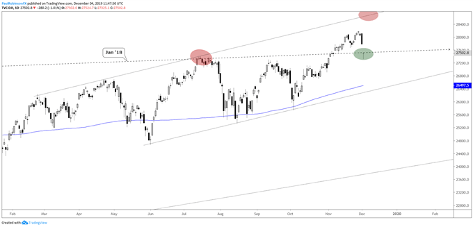 Dow Jones Daily Chart, 2018 slope support