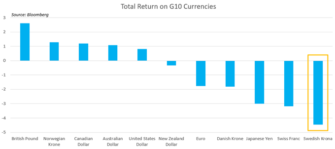 Chart Showing best performing G10 currencies