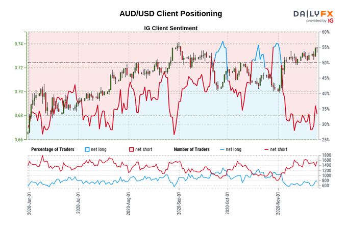 Australian Dollar to Rise as Easing Border Restrictions Buoy Sentiment