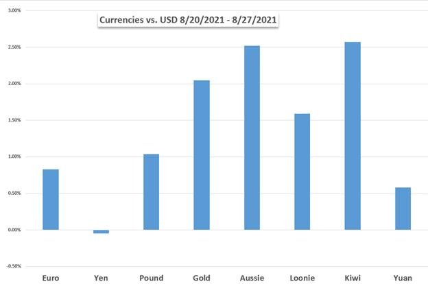 Dow Jones, US Dollar, Australian Dollar, Crude Oil, OPEC+, NFPs